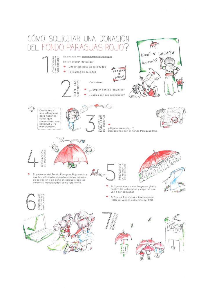 Red Umbrella Fund Call2016 poster_ESP